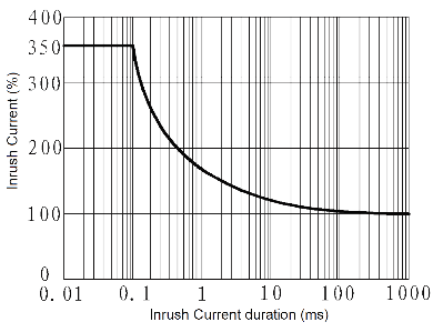 JGW 3023 Fig. 3 Inrush Current vs. Inrush Current duration curve - JGW-3023 Optical-MOS Relay