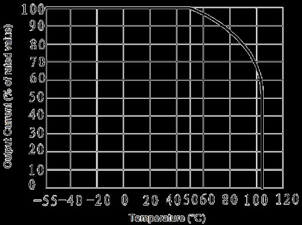 JGW 3023A Fig. 2 Output Current vs. Temperature curve - JGW-3023A Optical-MOS Relay