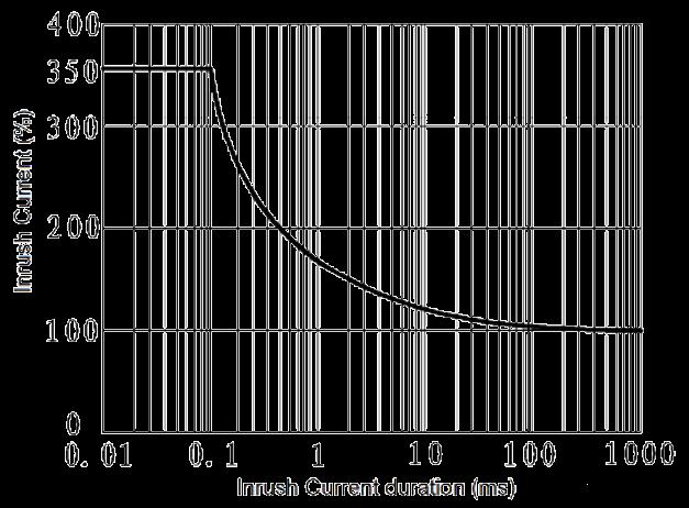 JGW 3023A Fig. 3 Inrush Current vs. Inrush Current duration curve - JGW-3023A Optical-MOS Relay