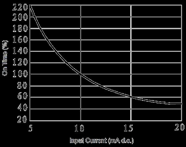 JGW 3023A Fig. 4 On time vs. Input Current curve - JGW-3023A Optical-MOS Relay