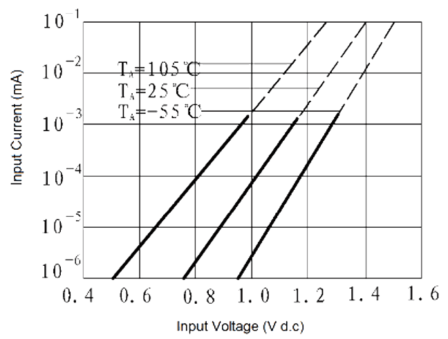 JGW 3023A Fig. 5 Input Current vs. Input Voltage curve - JGW-3023A Optical-MOS Relay