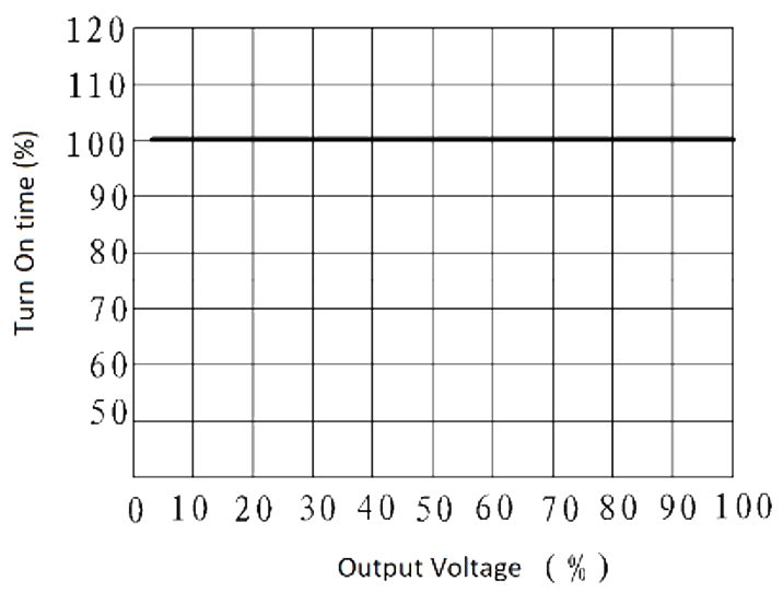 JGW 3M 1JG0.8 1 Fig. 1 turn on time vs. output voltage curve - JGW-3M (1JG0.8-1) Optical-MOS Solid State Relay