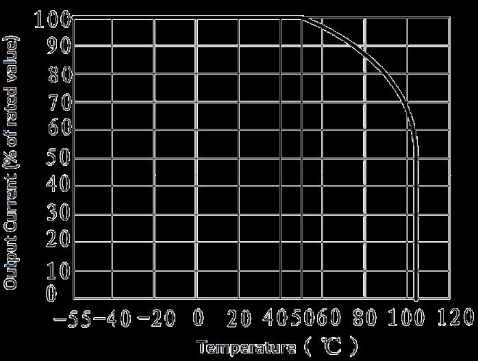 JGW 3M 1JG0.8 1 Fig. 2 output current vs. ambient temperature curve - JGW-3M (1JG0.8-1) Optical-MOS Solid State Relay