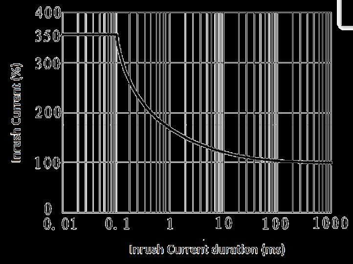 JGW 3M 1JG0.8 1 Fig. 3 Peak Inrush Current vs. Inrush Current duration curve - JGW-3M (1JG0.8-1) Optical-MOS Solid State Relay