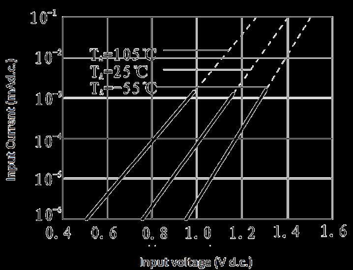 JGW 3M 1JG0.8 1 Fig. 5 Input Current vs. Input Voltage curve - JGW-3M (1JG0.8-1) Optical-MOS Solid State Relay