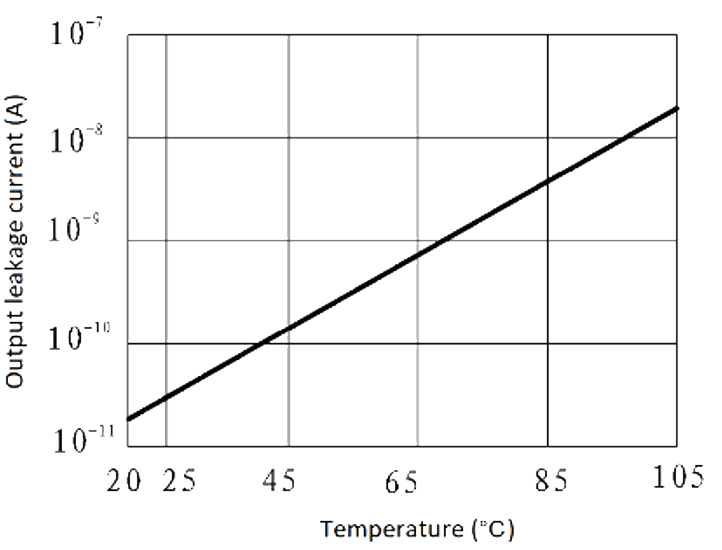 JGW 3M 1JG0.8 1 Fig. 6 Output leakage current vs. ambient temperature curve - JGW-3M (1JG0.8-1) Optical-MOS Solid State Relay