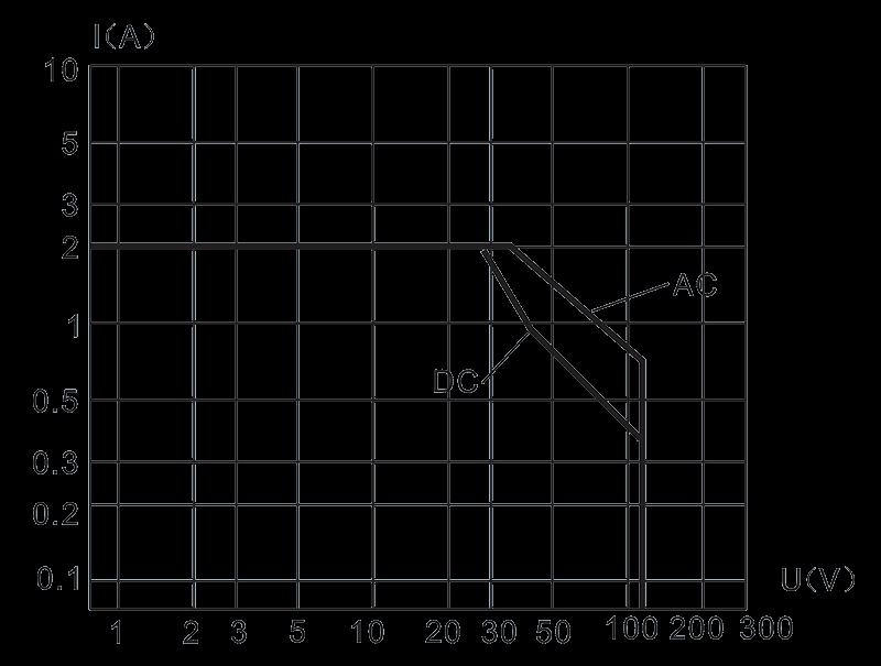 Load characteristic diagram - 1JS-4 Hybrid Delay Relay