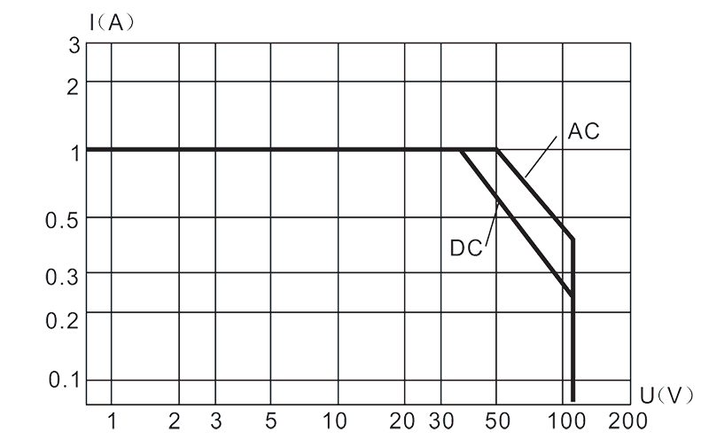 Load characteristic graph - 1JS-7A Hybrid Time Delay Relays