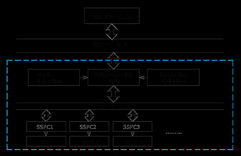 PDMK 3U Application instruction  - PDMK-3U Solid State Power Controller Module
