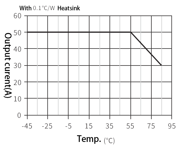 TZ220AC 50 Load characteristics - TZ220AC-50 AC Intelligent Power Distribution Module