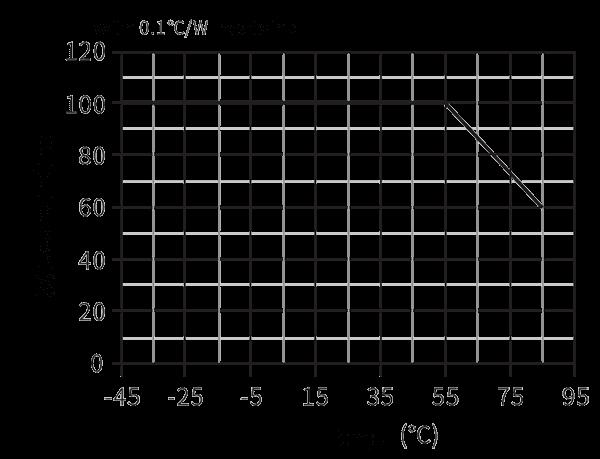 TZ380AC 100 Load characteristics - TZ380AC-100 AC Intelligent Power Distribution Module