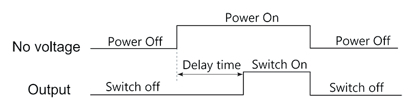 Timing Diagram - 1JS-7A Hybrid Time Delay Relays